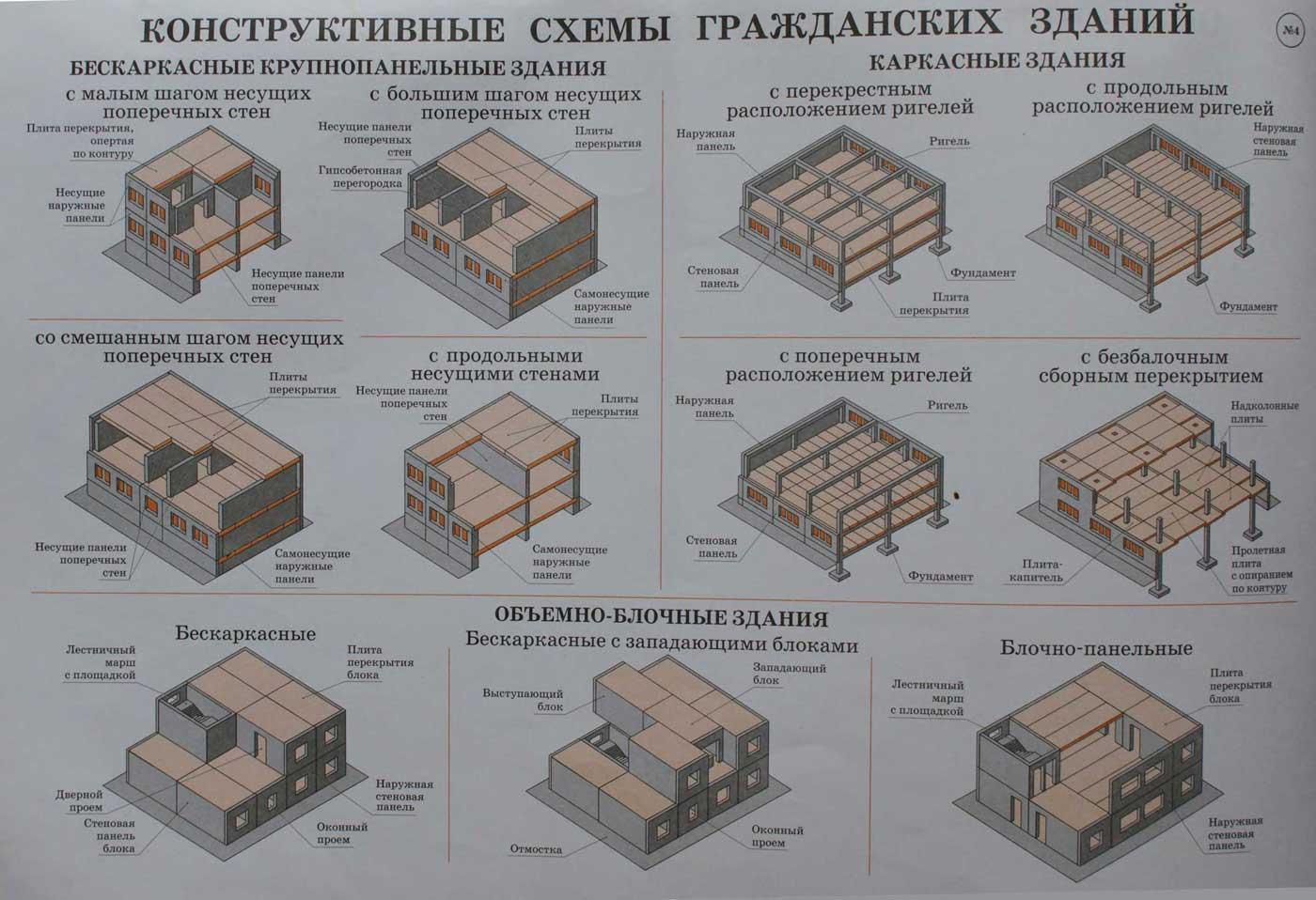 Конструктивные схемы гражданских зданий.  Учебный плакат на тему: Конструкции зданий.
