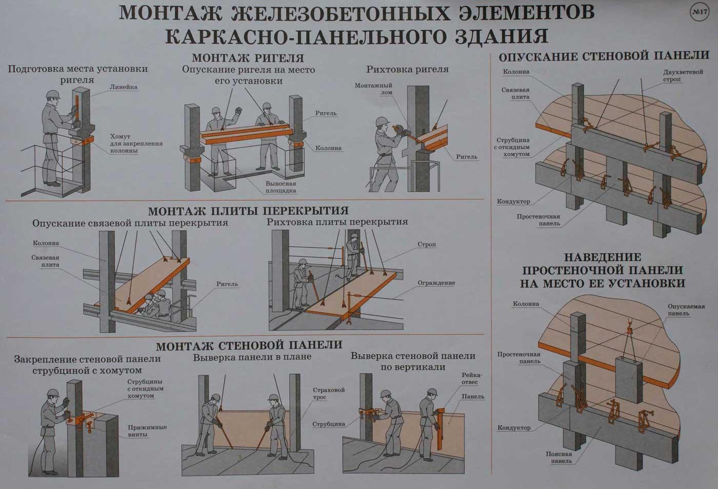 Схема установки стеновых панелей